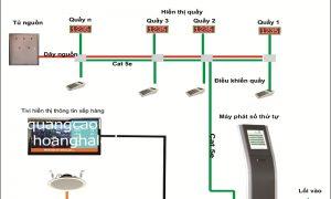 Hệ thống xếp hàng tự động - phương thức kết nối thông minh
