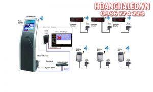 Hệ thống gọi số thứ tự tự động thông minh sơ độ kết nối hệ thống